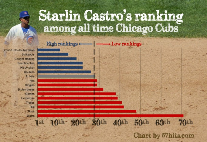 Infographic showing Castro's stats for all-time Cubs