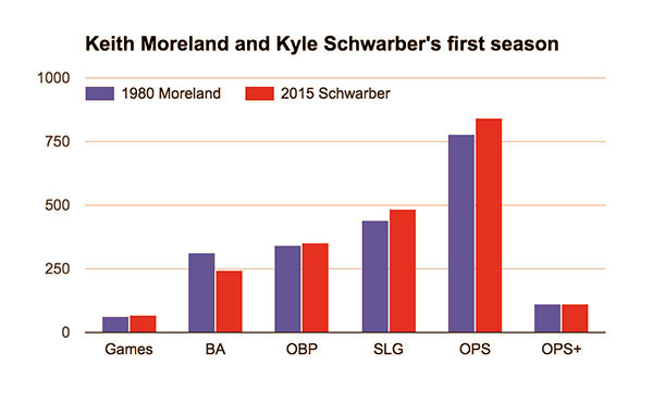 Stats of Keith Moreland and Kyle Schwarber compared