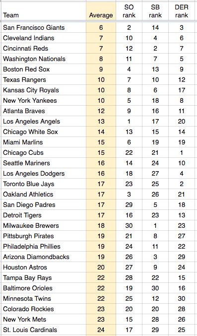 MLB teams chart