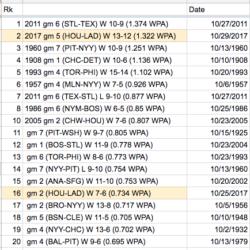 Top 20 best World Series games