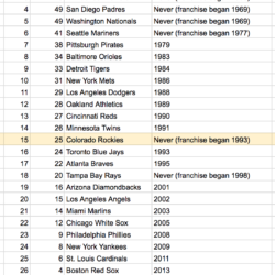 Spreadsheet of World Series draughts
