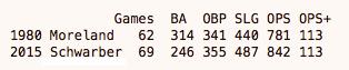 Schwarber Moreland rookie stats