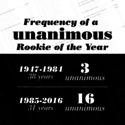 List of unanimous Rookie of Year award winners