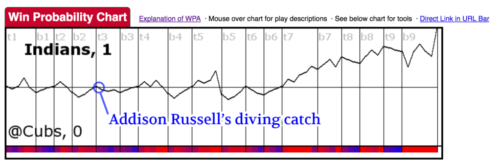 Win Probability Chart for 2016 World Series, Game 3