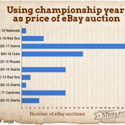 ebay-auctions-with-price-set-to-championship-year
