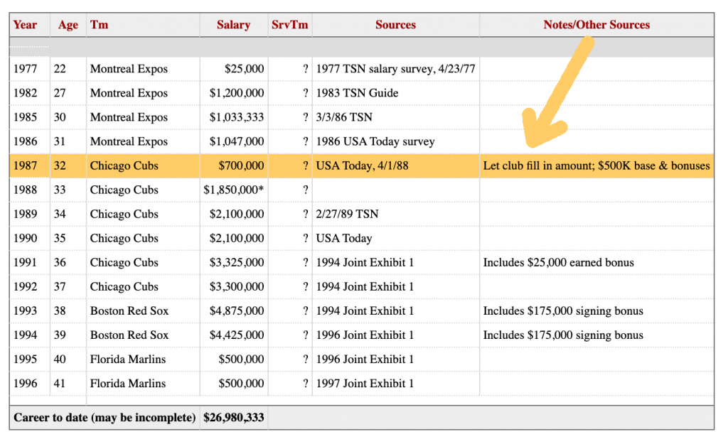"Screenshot of Andre Dawson's salary history on baseball-reference.com. Arrow pointing to 1987 line ""Let club fill in amount"""