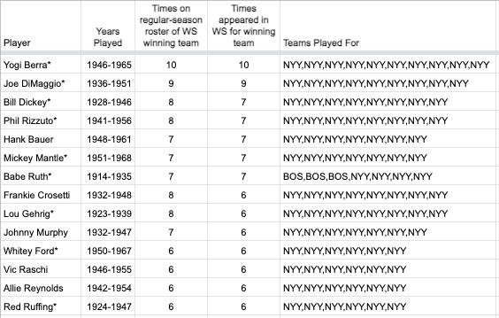 Most Seasons on a World Series Winning Team