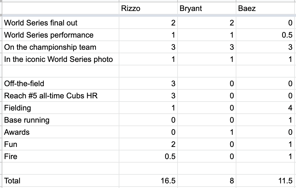 Spreadsheet of categories to determine who is the better Mr. Cub: Anthony Rizzo, Kris Bryant, or Javier Baez